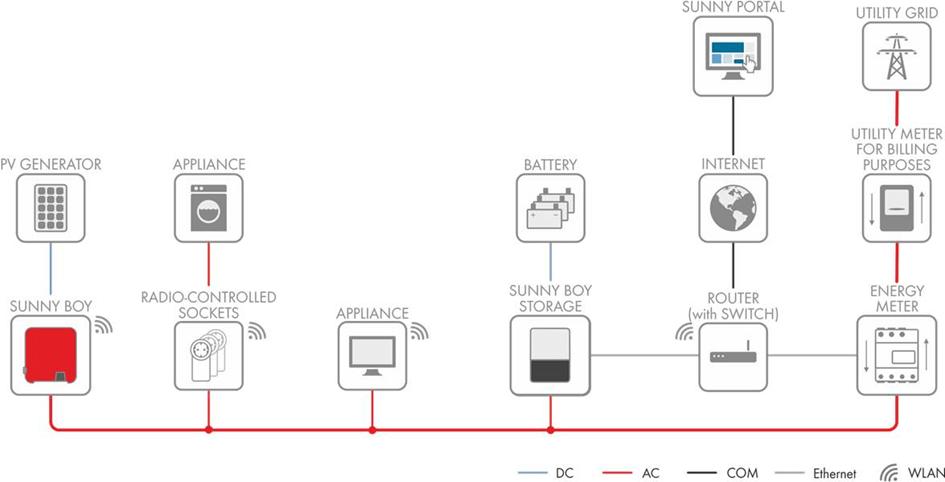SMA Sunny Home Manager - Energieflüsse und Verbraucher