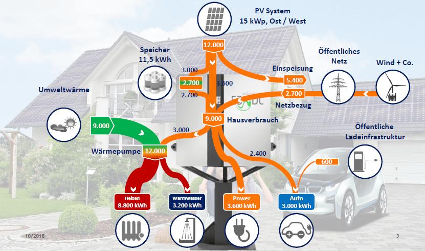 E3DC Sektorenkopplung