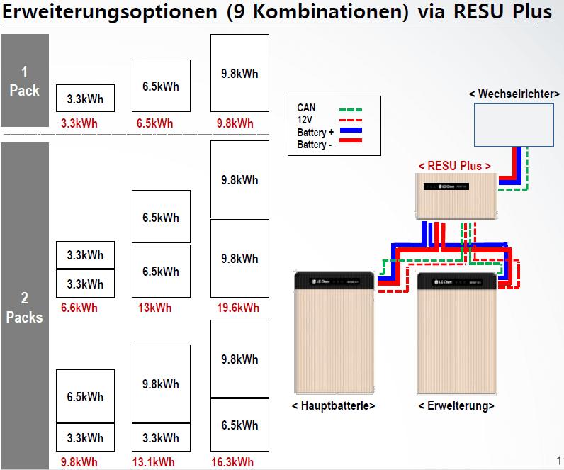 LG Chem Resu Plus Erweiterung