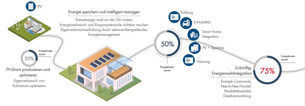SMA - Energiemanagement