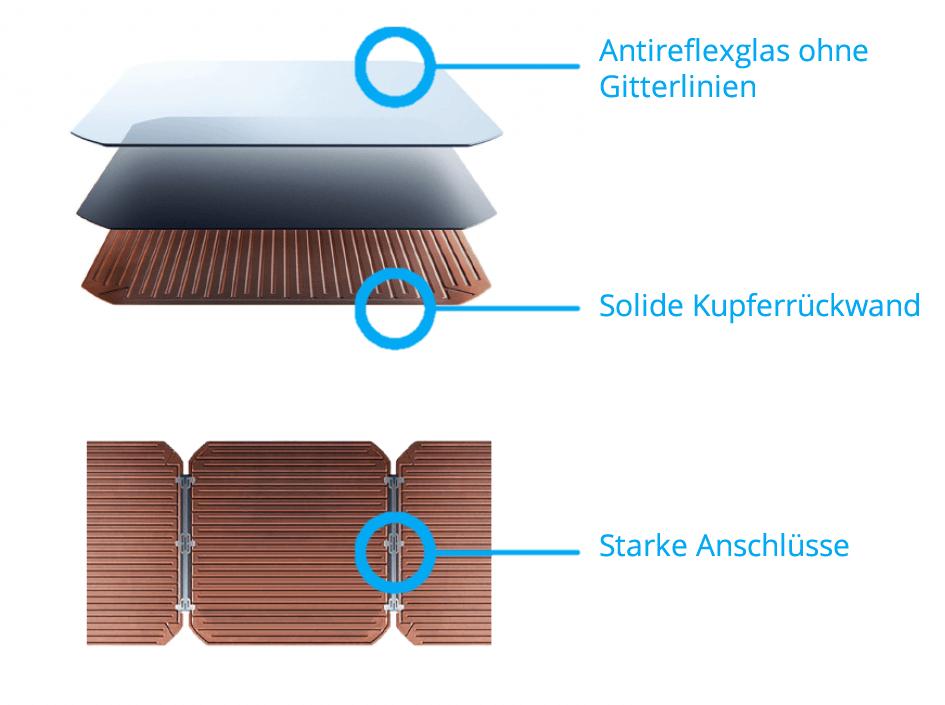 Vorteile der SunPower Maxeon Zellen 3. Generation