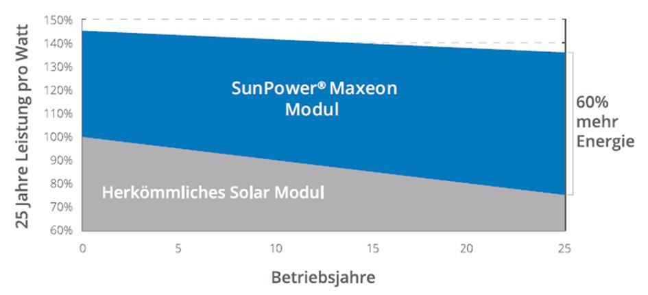 SunPower Module im Vergleich auf 25 Jahre