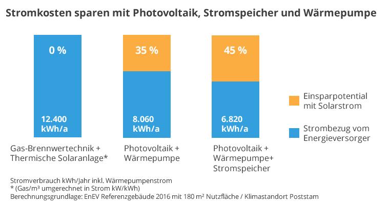 Stromkosten sparen mit Photovoltaik und Wärmepumpe