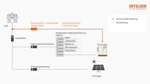 Intilion scalebloc Eigenverbrauchsoptimierung