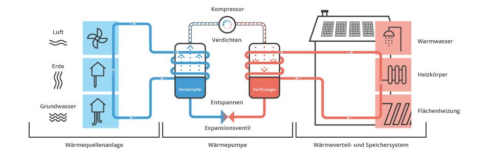 Funktionsprinzip einer Wärmepumpe