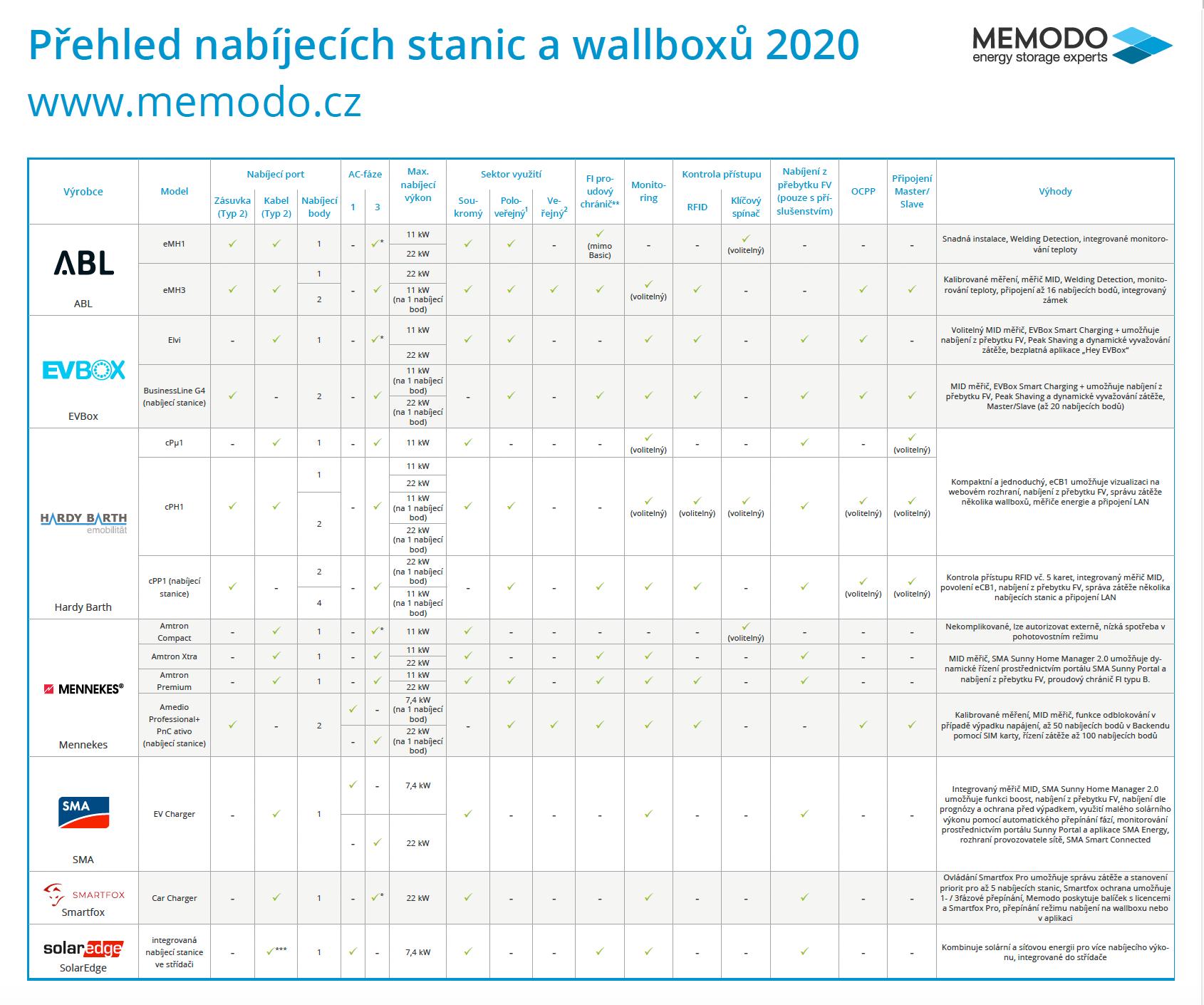 prehled-wallboxu-a-nabijecich-stanic-2020