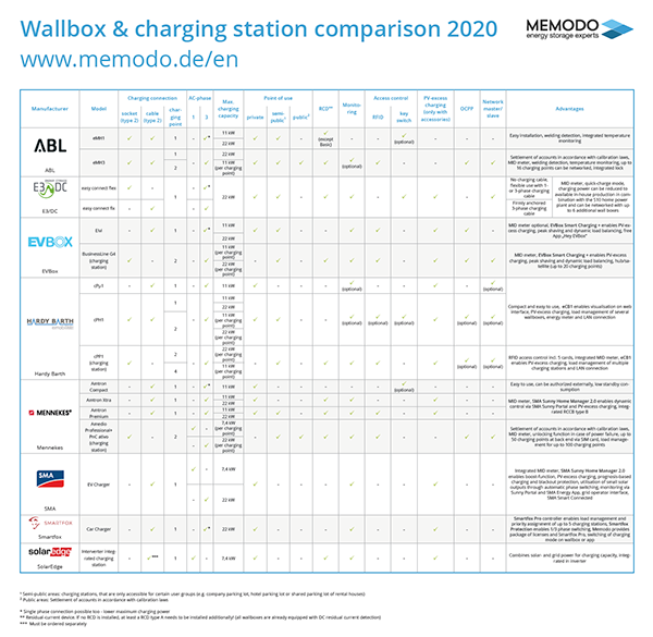 Wallbox-charging-station-comparison