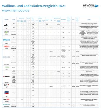 wallbox-ladesauelen-vergleich-2021