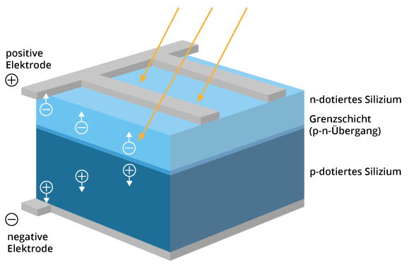 funktion-solarmodul-schema