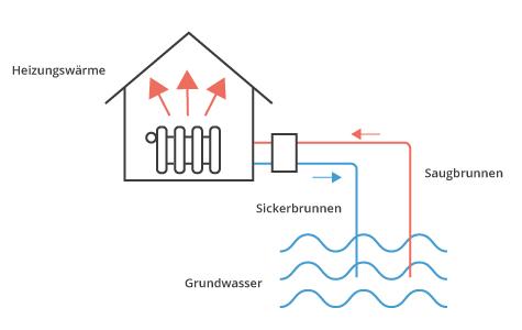 Grundwasser_Waermepumpe