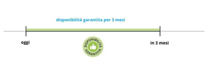 IT-garanzia-di-disponibilita-timeline
