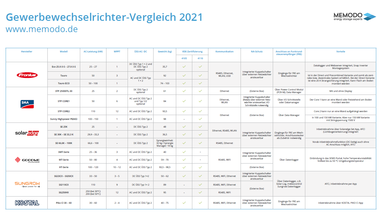 Memodo-Gewerbewechselrichter-Vergleich-2021