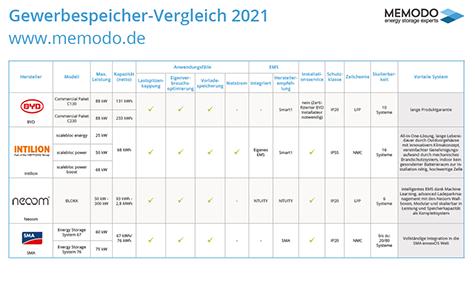 gewerbespeicher-vergleich-2021