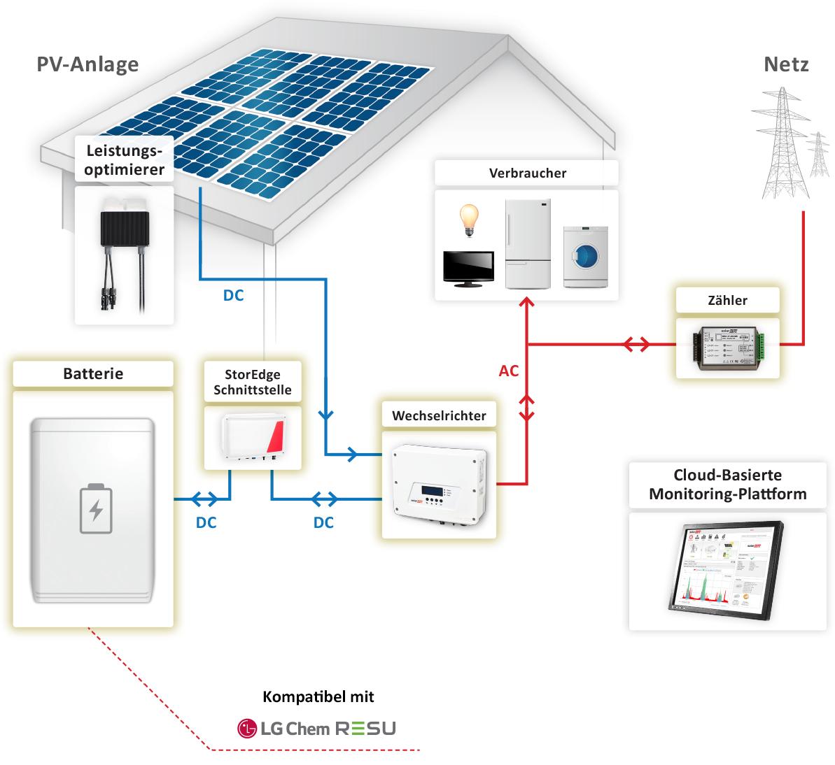SolarEdge-Schaubild