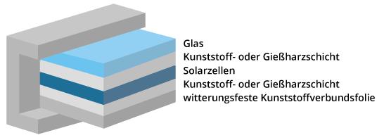 aufbau-glas-folien-solarmodul