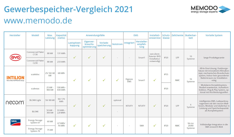 gewerbespeicher-vergleich-2021-2