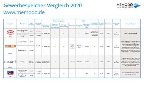 gewerbespeicher-vergleich-2020