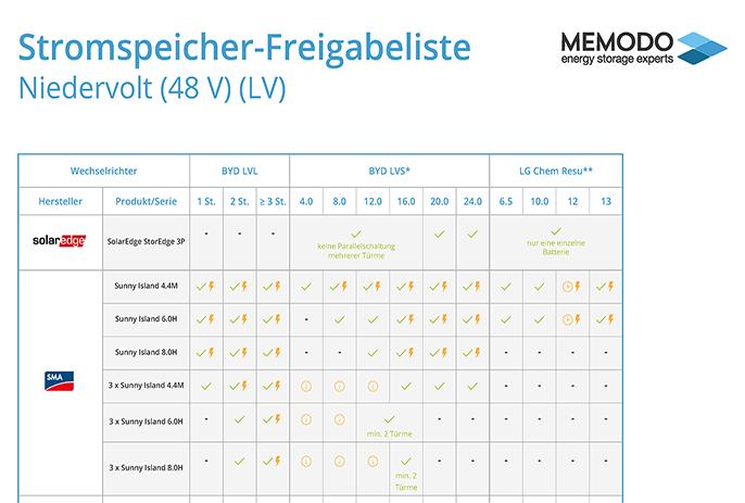 Memodo-Stromspeicher-Freigabeliste-Niedervolt-21
