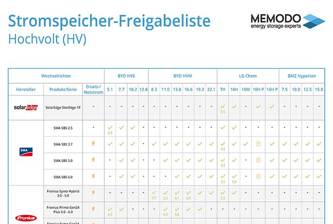 Memodo-Stromspeicher-Freigabeliste-Hochvolt-21